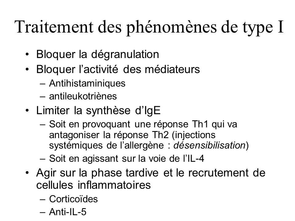 Traitement des phénomènes de type I Bloquer la dégranulation Bloquer lactivité des médiateurs –Antihistaminiques –antileukotriènes Limiter la synthèse