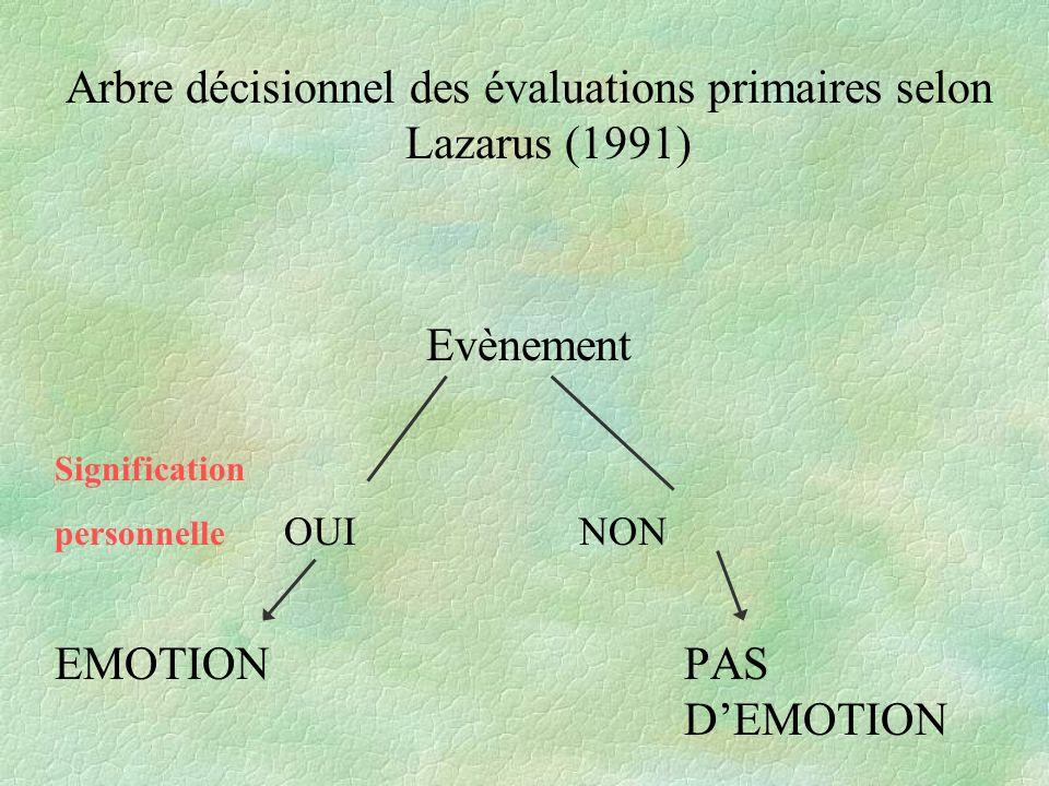 Arbre décisionnel des évaluations primaires selon Lazarus (1991) Evènement Signification personnelle OUINON EMOTIONPAS DEMOTION