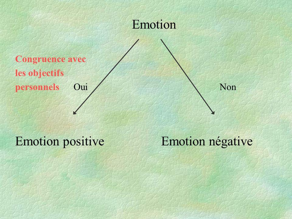 Emotion Congruence avec les objectifs personnelsOuiNon Emotion positiveEmotion négative