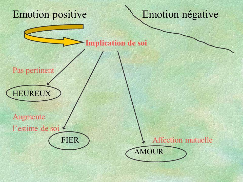 Implication de soi Pas pertinent HEUREUX Augmente lestime de soi FIER Affection mutuelle AMOUR