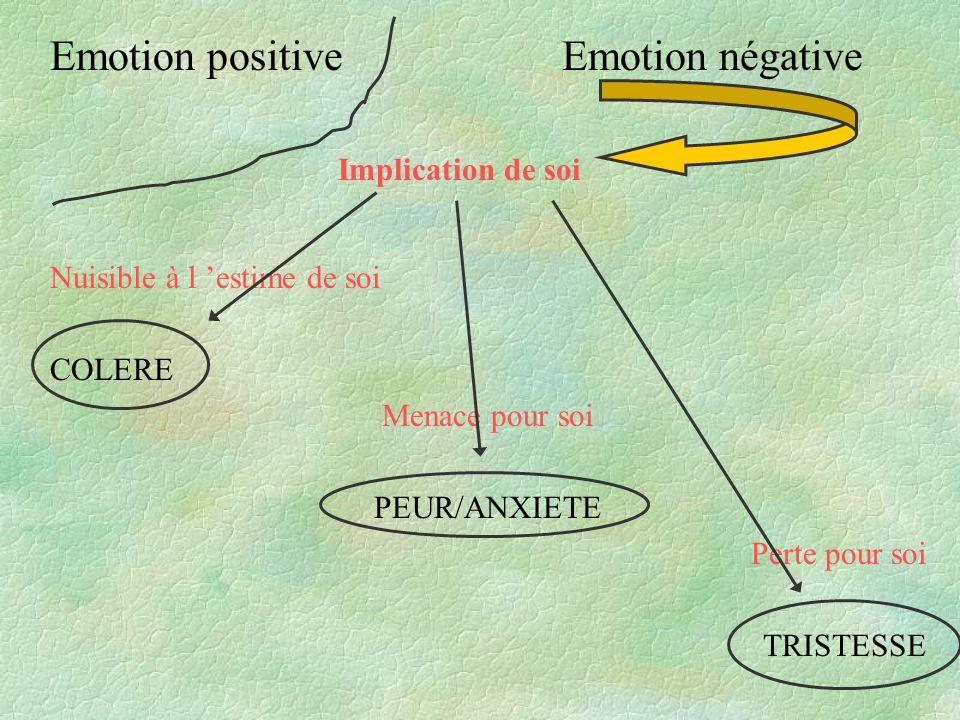 Emotion positive Emotion négative Implication de soi Nuisible à l estime de soi COLERE Menace pour soi PEUR/ANXIETE Perte pour soi TRISTESSE