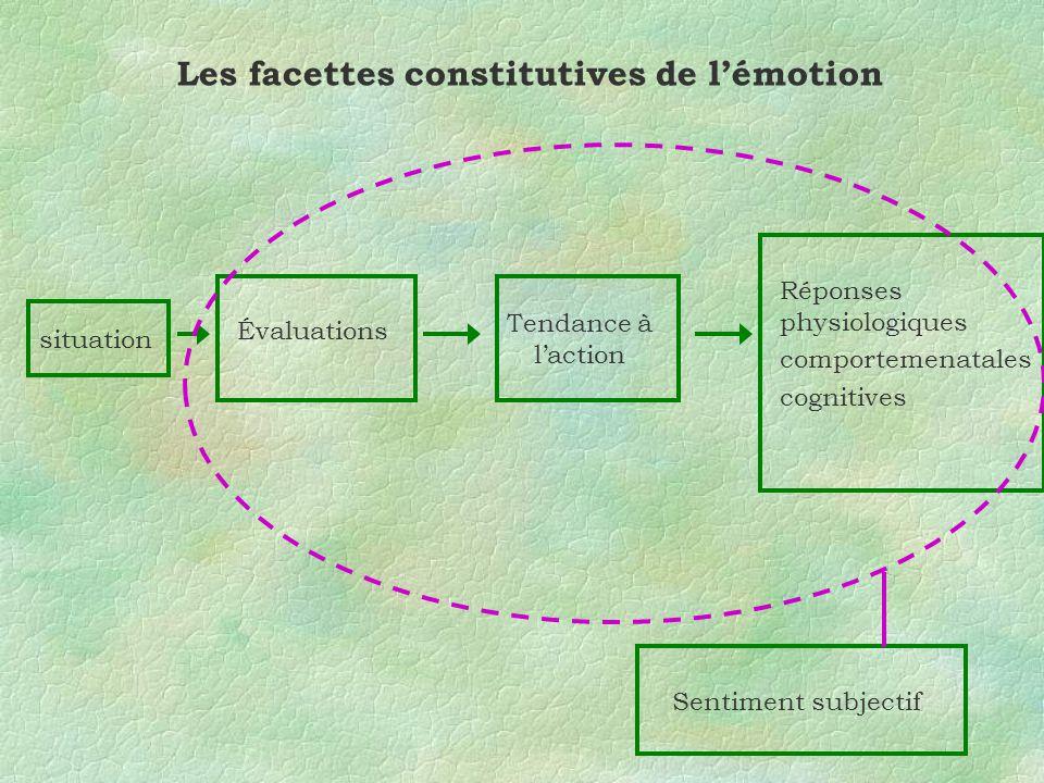 Les facettes constitutives de lémotion situation Évaluations Tendance à laction Réponses physiologiques comportemenatales cognitives Sentiment subject