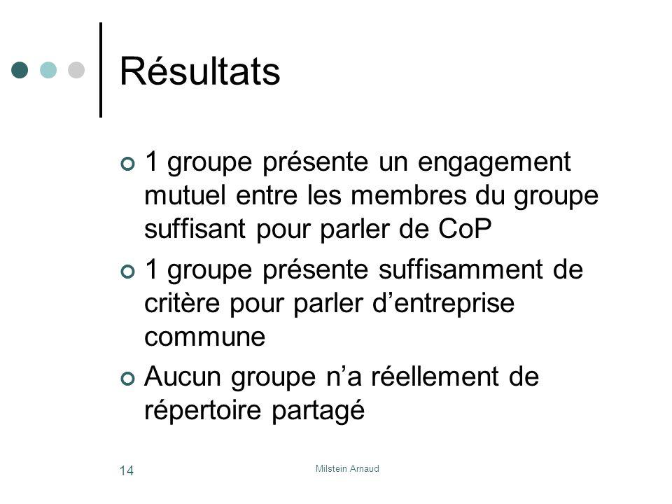 Milstein Arnaud 14 Résultats 1 groupe présente un engagement mutuel entre les membres du groupe suffisant pour parler de CoP 1 groupe présente suffisamment de critère pour parler dentreprise commune Aucun groupe na réellement de répertoire partagé
