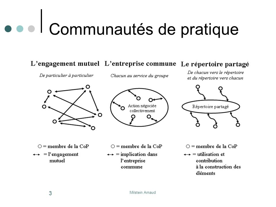 Milstein Arnaud 3 Communautés de pratique