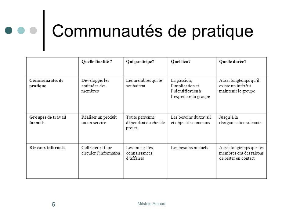 Milstein Arnaud 5 Communautés de pratique Quelle finalité ?Qui participe?Quel lien?Quelle durée.