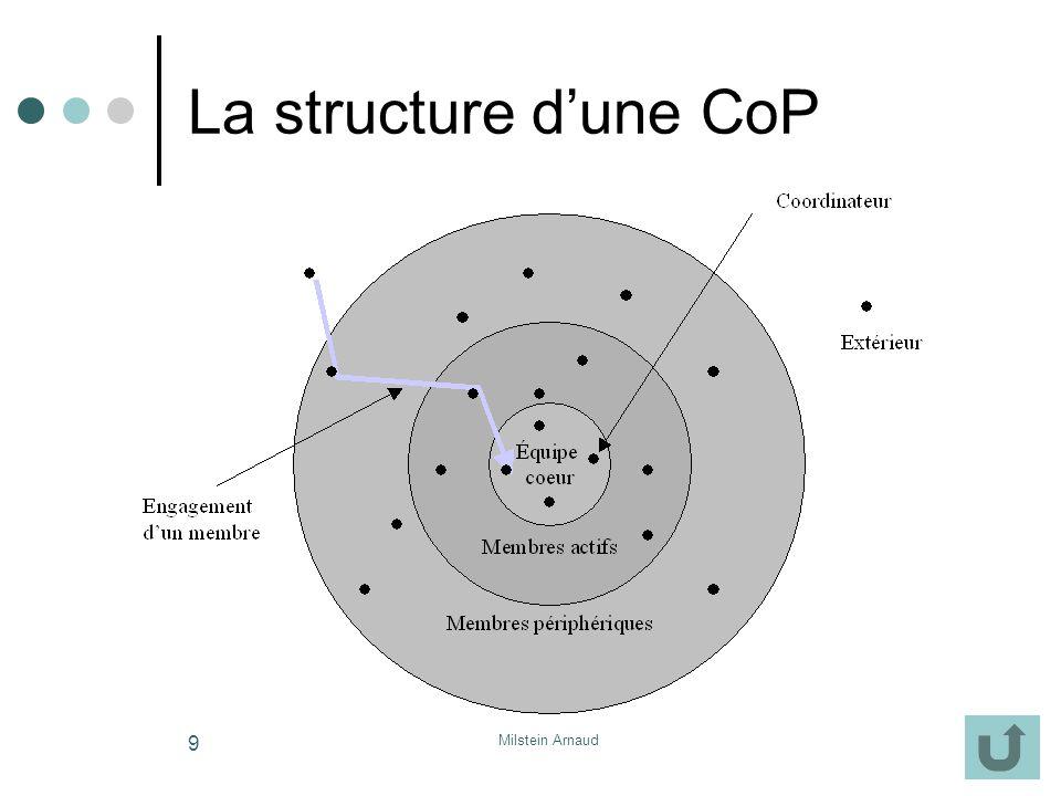 Milstein Arnaud 9 La structure dune CoP