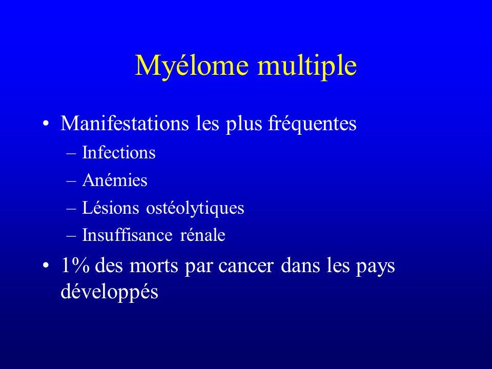Myélome multiple Manifestations les plus fréquentes –Infections –Anémies –Lésions ostéolytiques –Insuffisance rénale 1% des morts par cancer dans les
