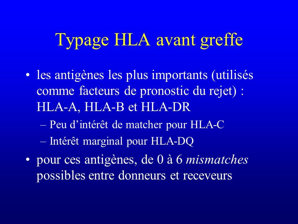 Typage HLA avant greffe les antigènes les plus importants (utilisés comme facteurs de pronostic du rejet) : HLA-A, HLA-B et HLA-DR –Peu dintérêt de ma