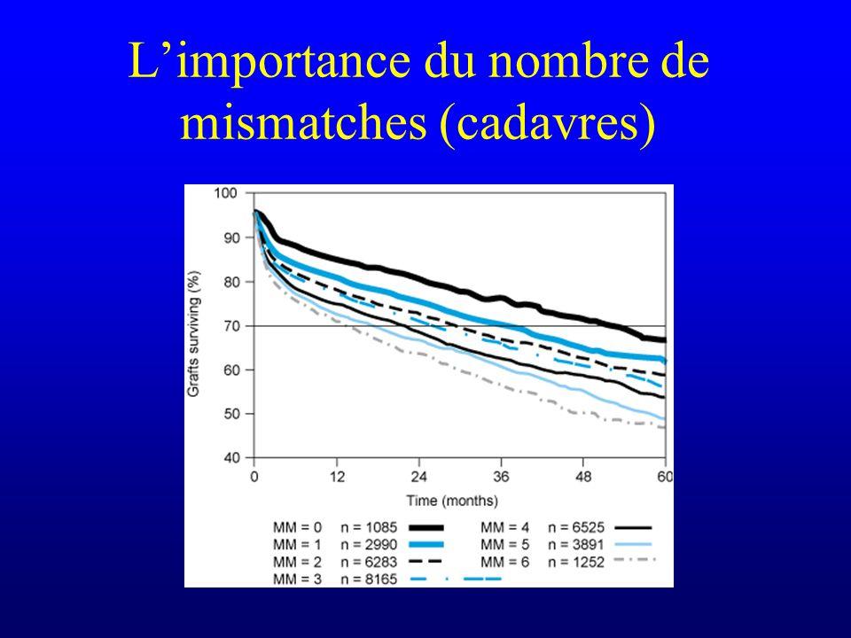 Limportance du nombre de mismatches (cadavres)