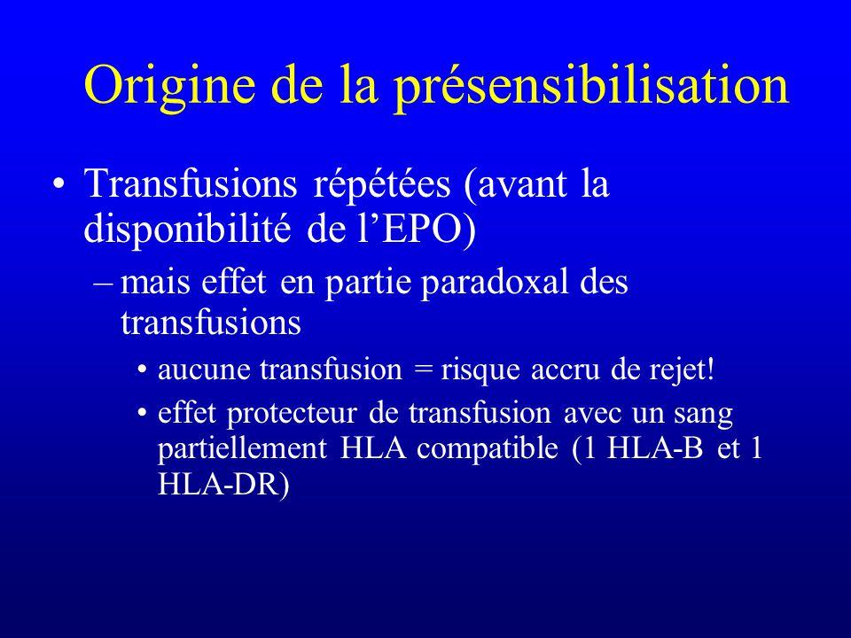 Origine de la présensibilisation Transfusions répétées (avant la disponibilité de lEPO) –mais effet en partie paradoxal des transfusions aucune transf