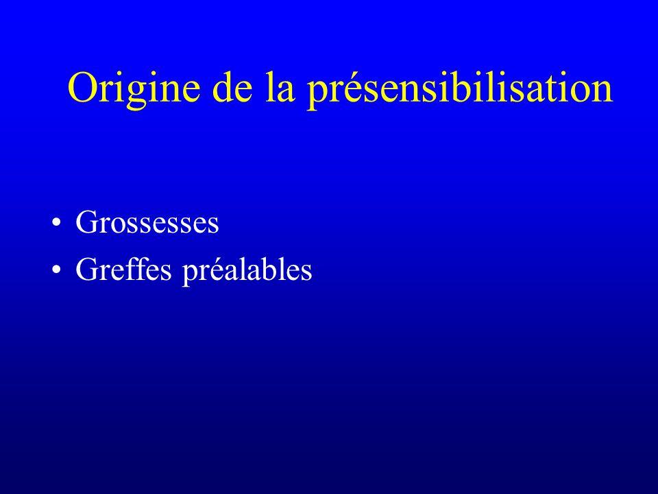 Origine de la présensibilisation Grossesses Greffes préalables