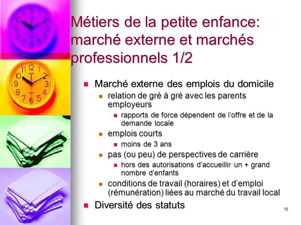 15 Métiers de la petite enfance: marché externe et marchés professionnels 1/2 Marché externe des emplois du domicile Marché externe des emplois du dom