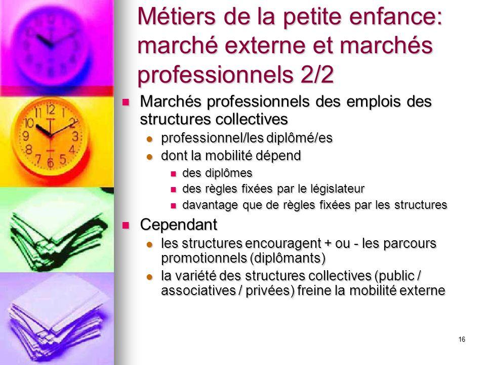 16 Métiers de la petite enfance: marché externe et marchés professionnels 2/2 Marchés professionnels des emplois des structures collectives Marchés pr