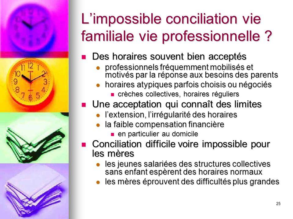 25 Limpossible conciliation vie familiale vie professionnelle ? Des horaires souvent bien acceptés Des horaires souvent bien acceptés professionnels f