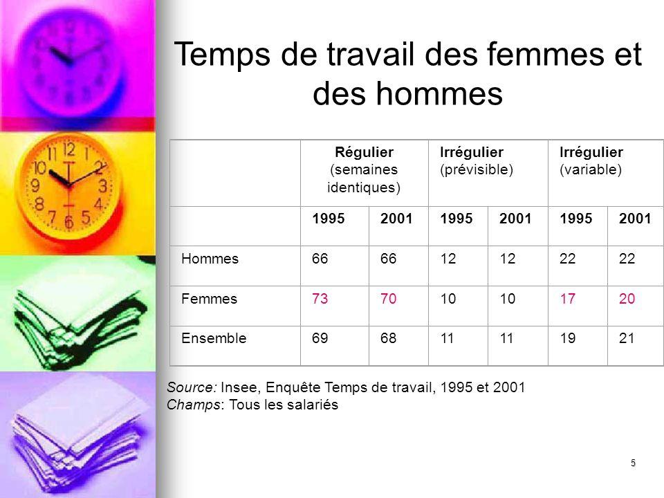 5 Temps de travail des femmes et des hommes Régulier (semaines identiques) Irrégulier (prévisible) Irrégulier (variable) 199520011995200119952001 Homm