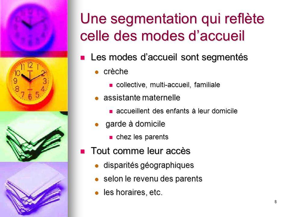 8 Une segmentation qui reflète celle des modes daccueil Les modes daccueil sont segmentés Les modes daccueil sont segmentés crèche crèche collective,