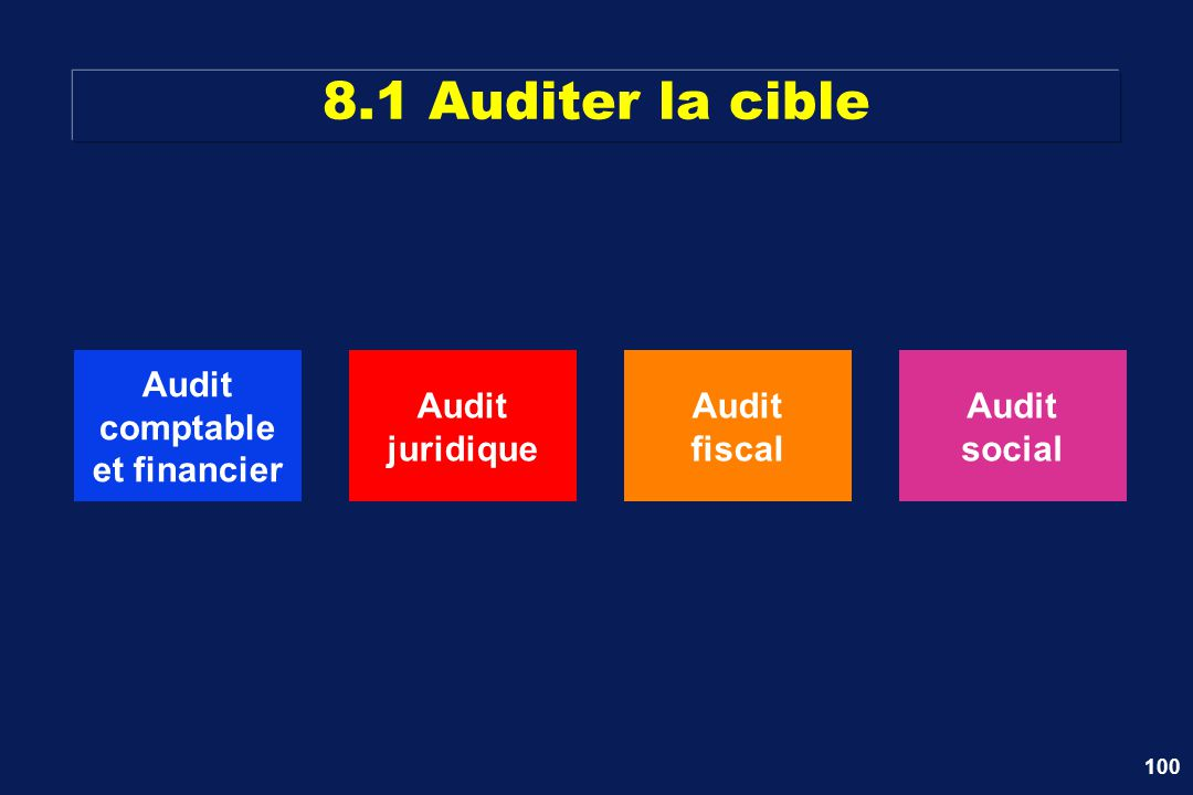 100 8.1 Auditer la cible Audit comptable et financier Audit juridique Audit fiscal Audit social