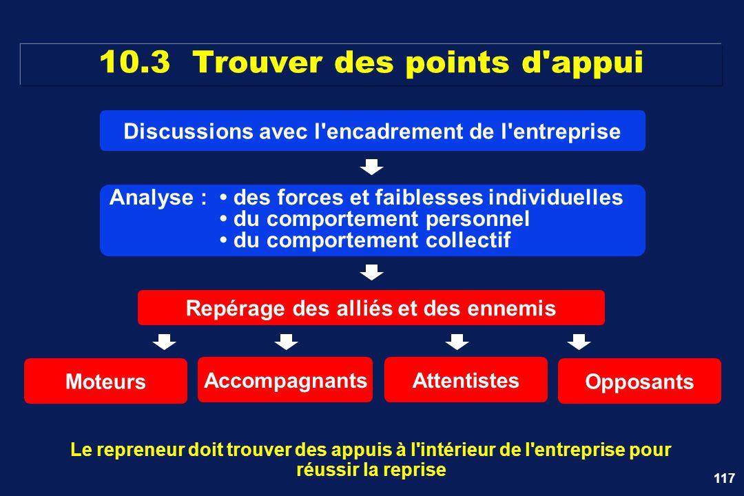 117 10.3 Trouver des points d'appui Le repreneur doit trouver des appuis à l'intérieur de l'entreprise pour réussir la reprise Moteurs AccompagnantsAt