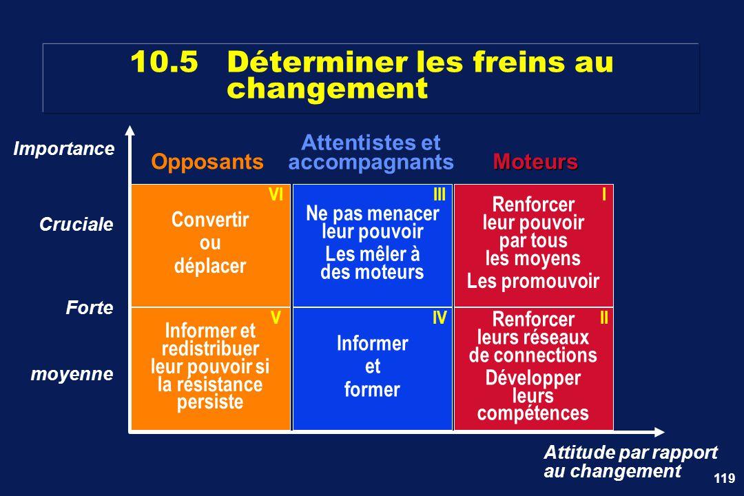 119 10.5Déterminer les freins au changement Informer et former IV Renforcer leurs réseaux de connections Développer leurs compétences II Importance At