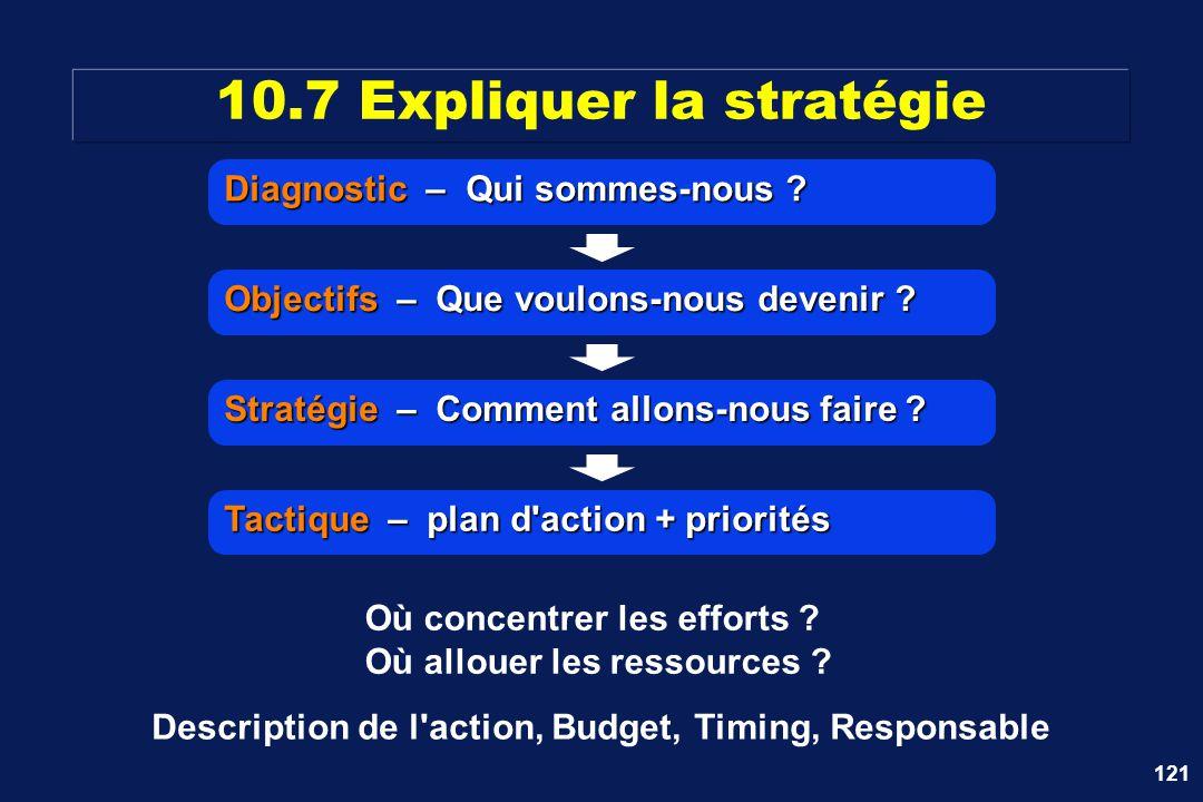 121 Description de l'action, Budget, Timing, Responsable Tactique – plan d'action + priorités Stratégie – Comment allons-nous faire ? Objectifs – Que