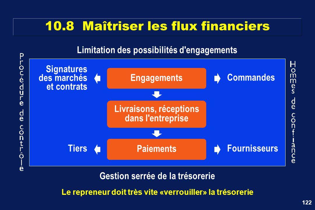122 10.8 Maîtriser les flux financiers Le repreneur doit très vite «verrouiller» la trésorerie Engagements Livraisons, réceptions dans l'entreprise Pa
