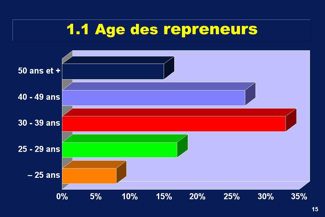 15 1.1 Age des repreneurs