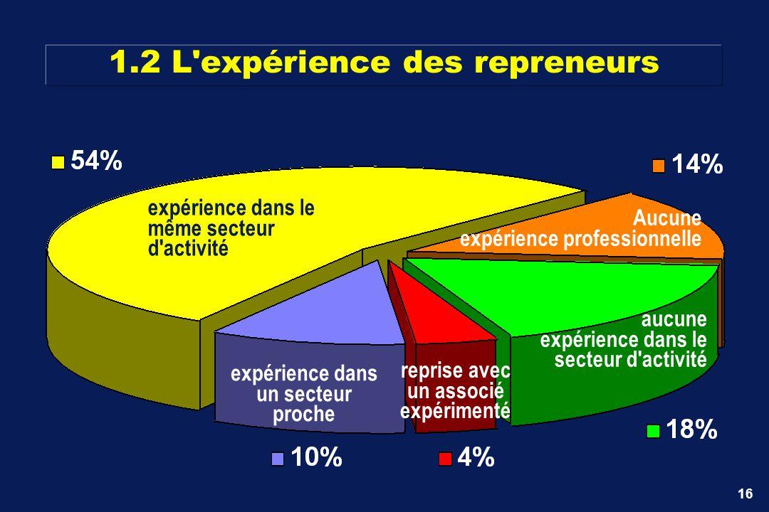 16 1.2 L'expérience des repreneurs expérience dans le même secteur d'activité Aucune expérience professionnelle aucune expérience dans le secteur d'ac