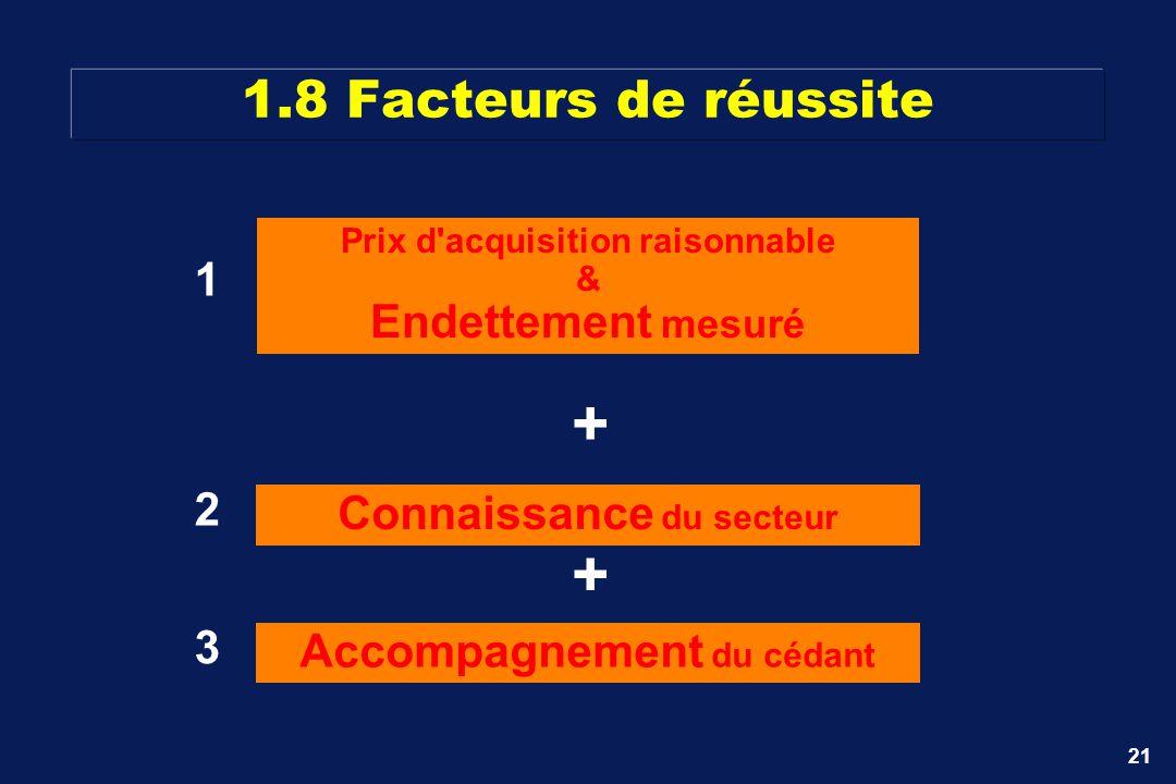 21 1.8 Facteurs de réussite Prix d'acquisition raisonnable & Endettement mesuré Connaissance du secteur Accompagnement du cédant + + 1 2 3