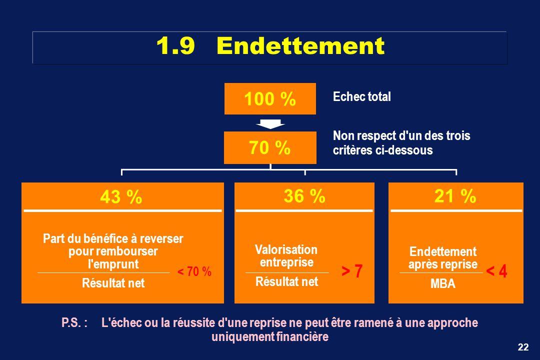 22 100 % Echec total 70 % Non respect d'un des trois critères ci-dessous 43 % Part du bénéfice à reverser pour rembourser l'emprunt Résultat net < 70