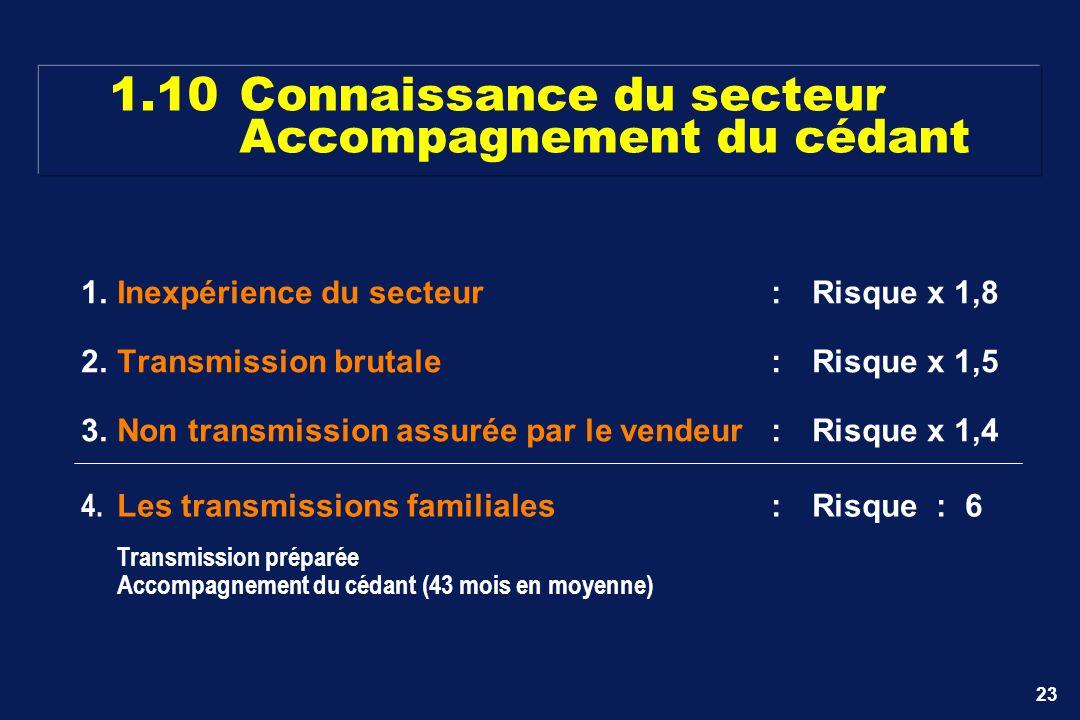 23 1.10Connaissance du secteur Accompagnement du cédant 1.Inexpérience du secteur:Risque x 1,8 2.Transmission brutale:Risque x 1,5 3.Non transmission