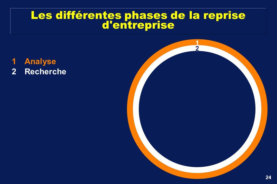 24 Les différentes phases de la reprise d'entreprise 1Analyse 1 2Recherche 2