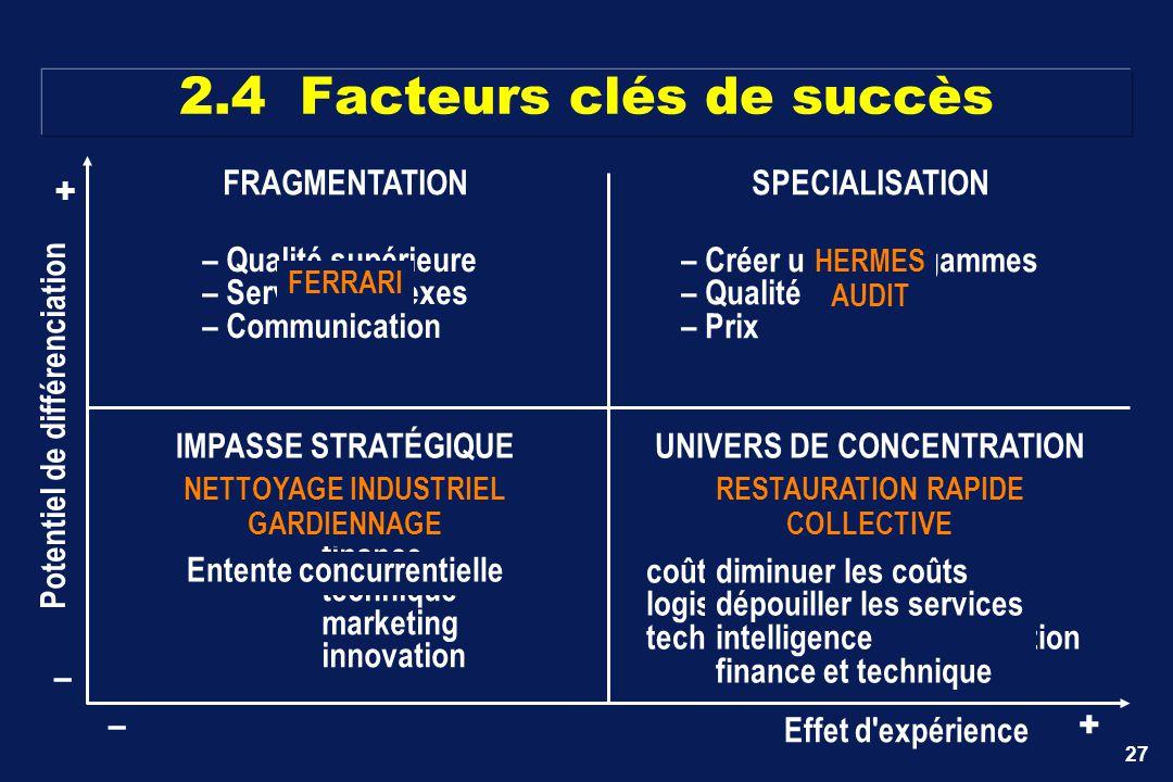 27 Effet d'expérience +– – + Potentiel de différenciation – Qualité supérieure – Services annexes – Communication – Créer une (des) gammes – Qualité n