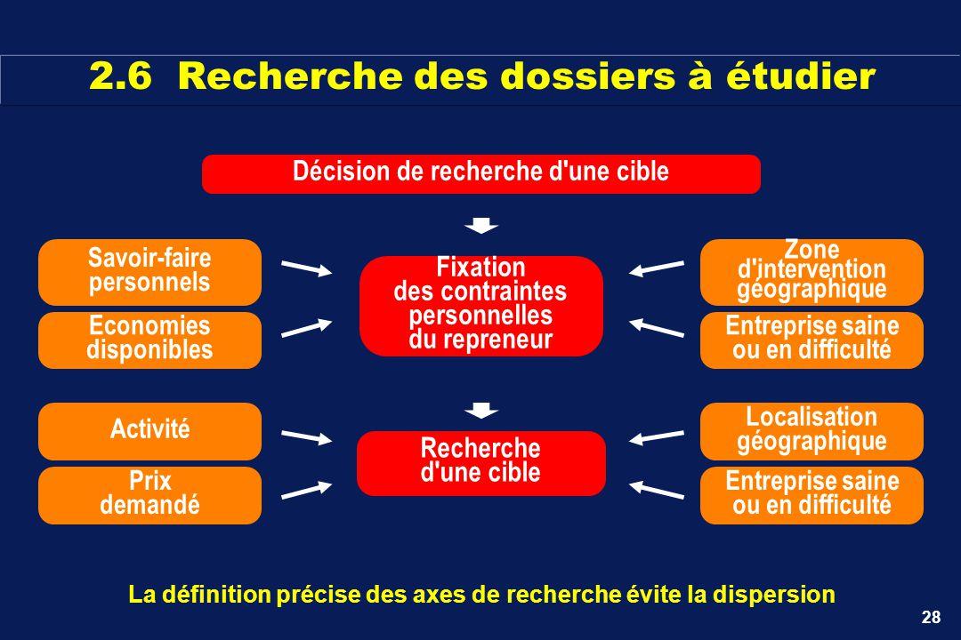 28 La définition précise des axes de recherche évite la dispersion Recherche d'une cible Activité Prix demandé Localisation géographique Entreprise sa