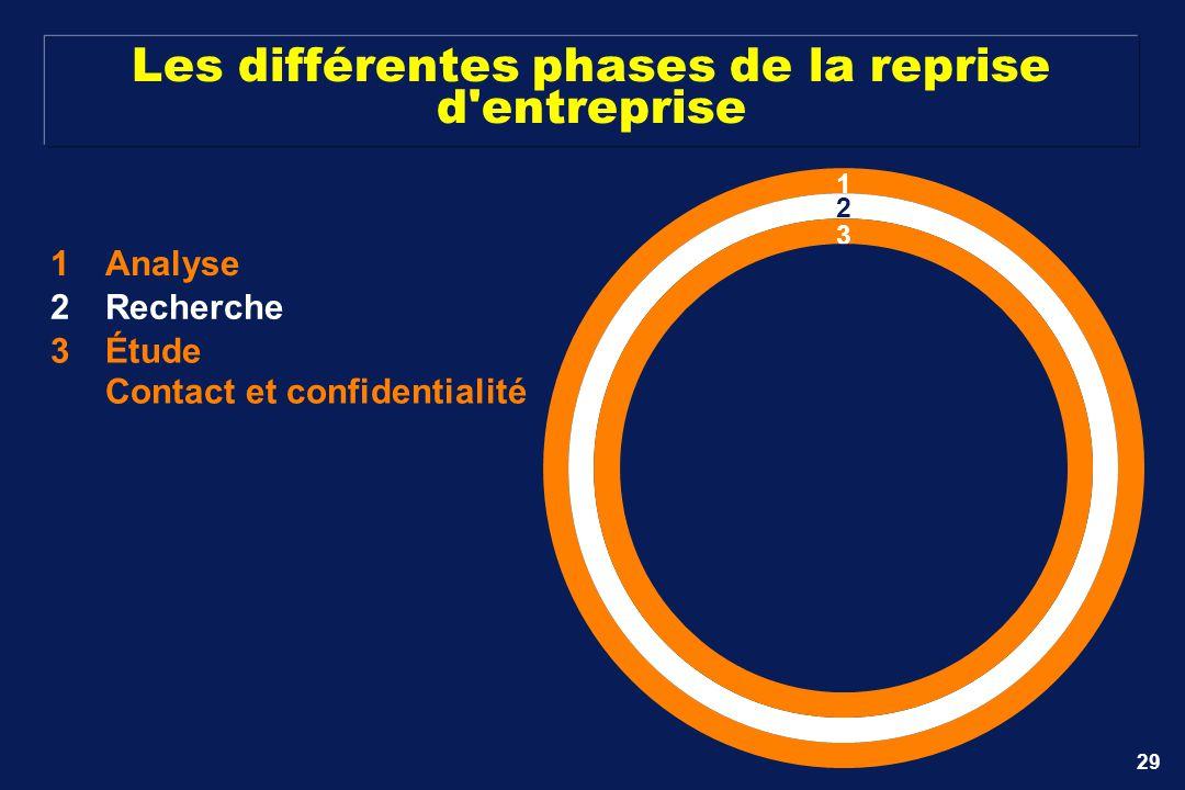 29 Les différentes phases de la reprise d'entreprise 1Analyse 1 2Recherche 2 3Étude Contact et confidentialité 3