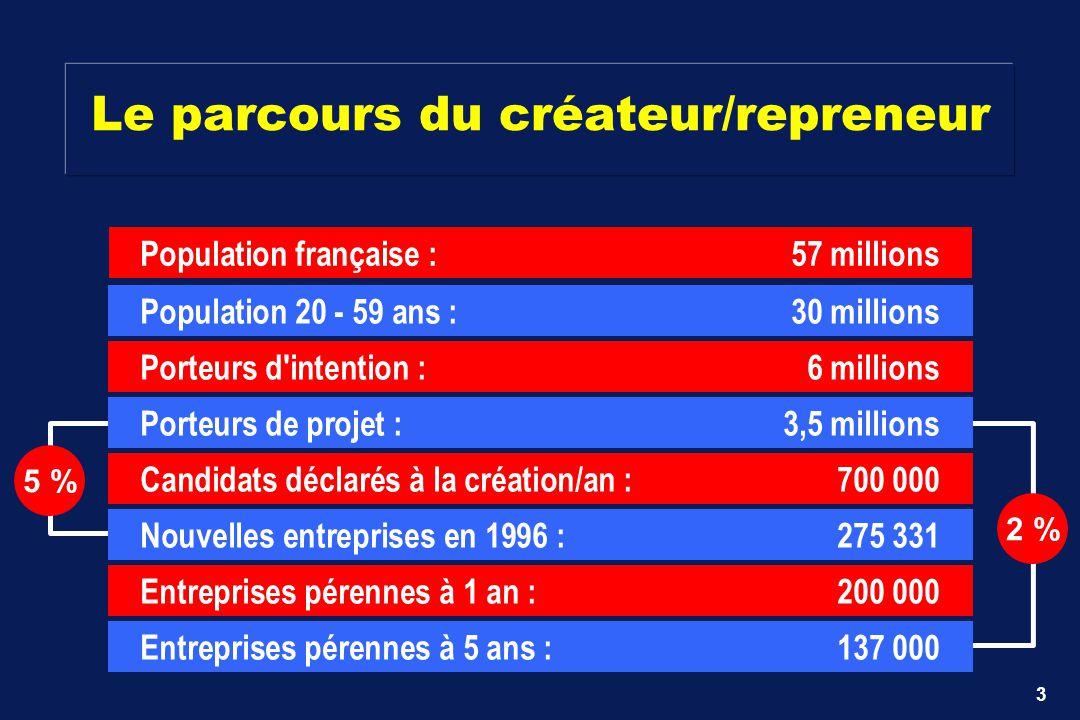 3 5 % 2 % Population française : 57 millions Population 20 - 59 ans : 30 millions Porteurs d'intention : 6 millions Porteurs de projet : 3,5 millions