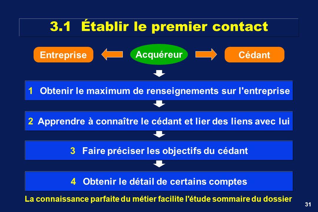 31 Acquéreur 1Obtenir le maximum de renseignements sur l'entreprise 2Apprendre à connaître le cédant et lier des liens avec lui 3Faire préciser les ob