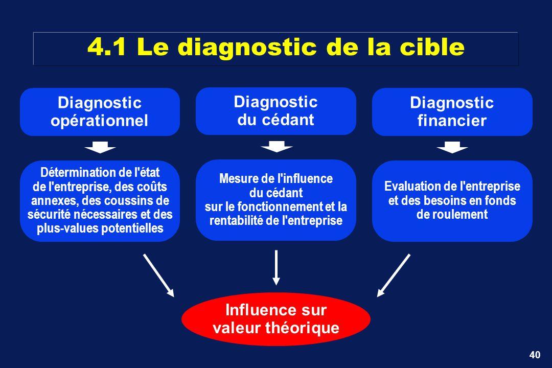 40 Influence sur valeur théorique Diagnostic du cédant Mesure de l'influence du cédant sur le fonctionnement et la rentabilité de l'entreprise Diagnos