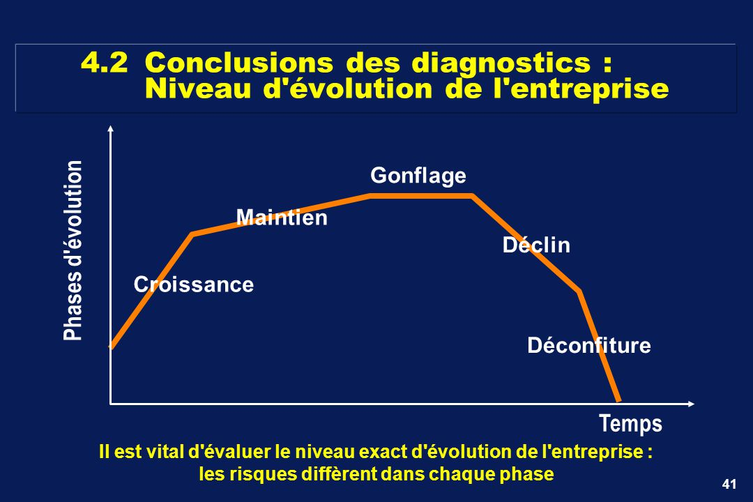 41 4.2Conclusions des diagnostics : Niveau d'évolution de l'entreprise Il est vital d'évaluer le niveau exact d'évolution de l'entreprise : les risque