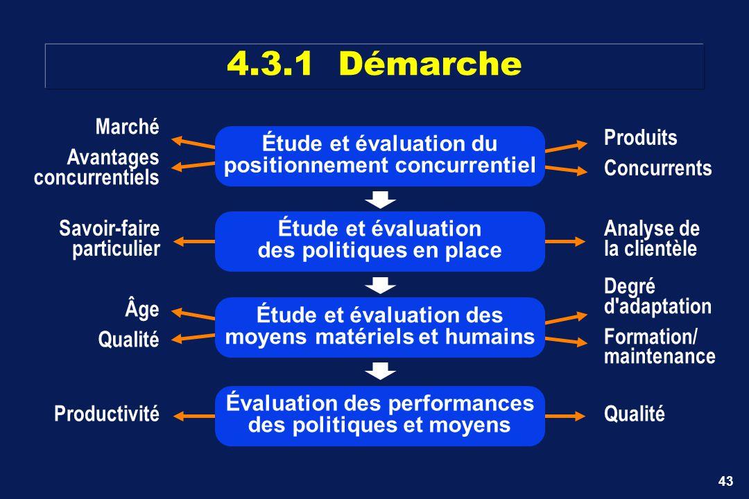 43 Marché Avantages concurrentiels Produits Concurrents Étude et évaluation du positionnement concurrentiel Savoir-faire particulier Analyse de la cli