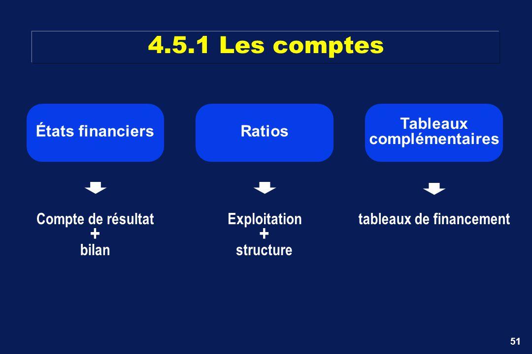 51 Tableaux complémentaires tableaux de financementCompte de résultat + bilan États financiersRatios Exploitation + structure 4.5.1 Les comptes