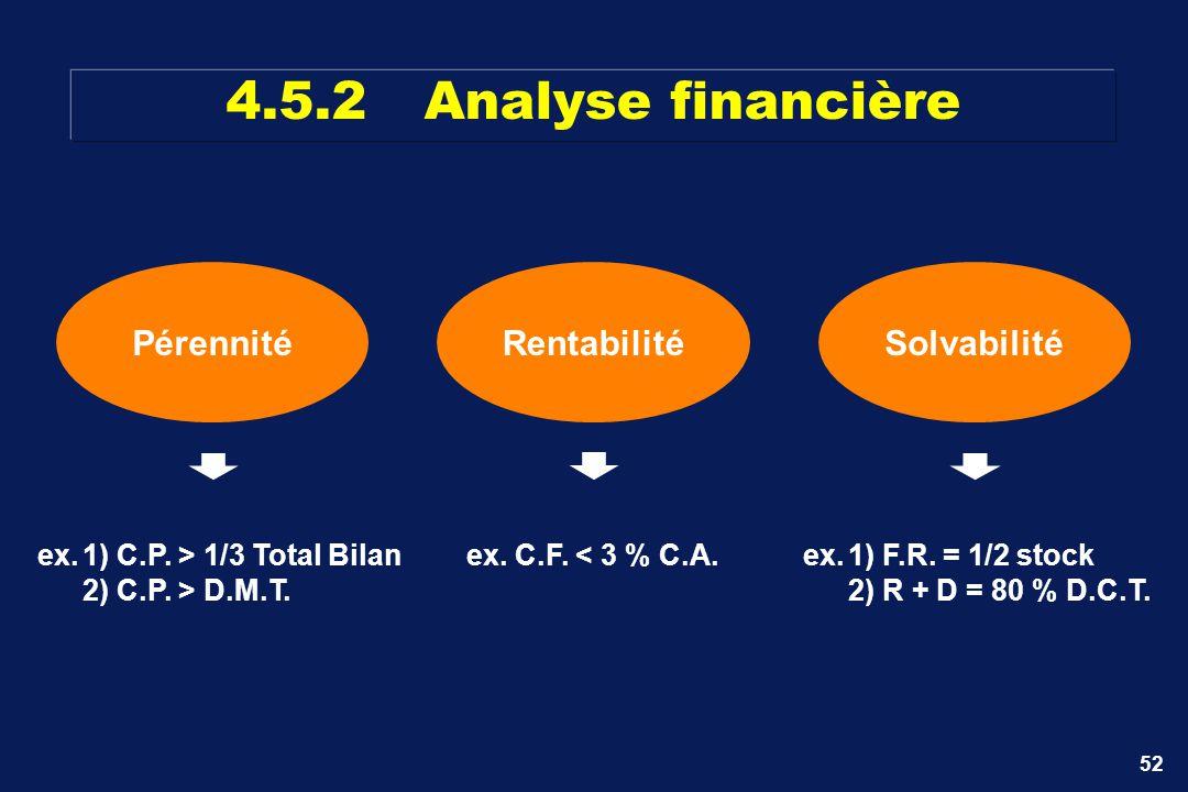 52 Pérennité ex.1) C.P. > 1/3 Total Bilan 2) C.P. > D.M.T. Solvabilité ex.1) F.R. = 1/2 stock 2) R + D = 80 % D.C.T. Rentabilité ex. C.F. < 3 % C.A. 4