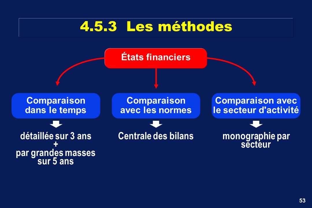 53 4.5.3 Les méthodes États financiers Comparaison avec les normes Centrale des bilansdétaillée sur 3 ans + par grandes masses sur 5 ans Comparaison d