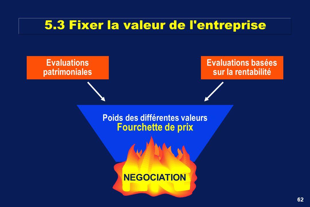 62 Evaluations basées sur la rentabilité Evaluations patrimoniales Poids des différentes valeurs Fourchette de prix NEGOCIATION 5.3 Fixer la valeur de
