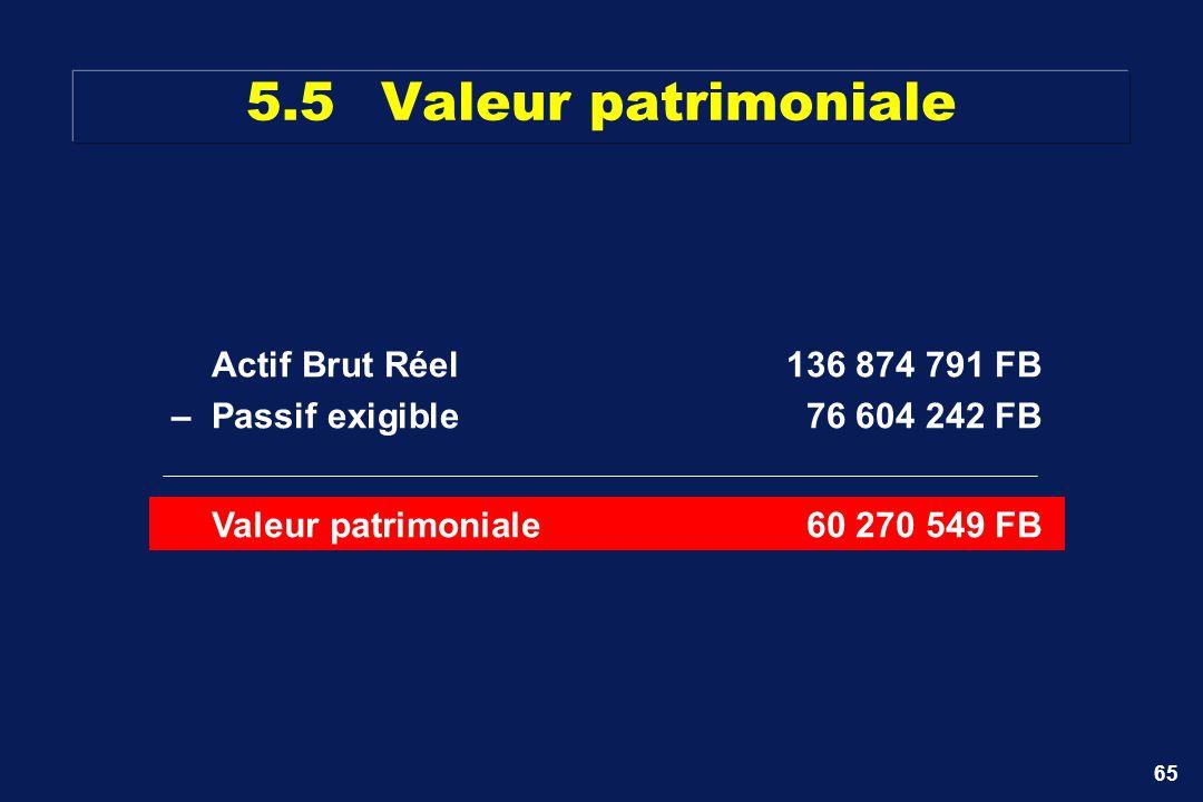 65 5.5Valeur patrimoniale Actif Brut Réel136 874 791 FB –Passif exigible76 604 242 FB Valeur patrimoniale60 270 549 FB