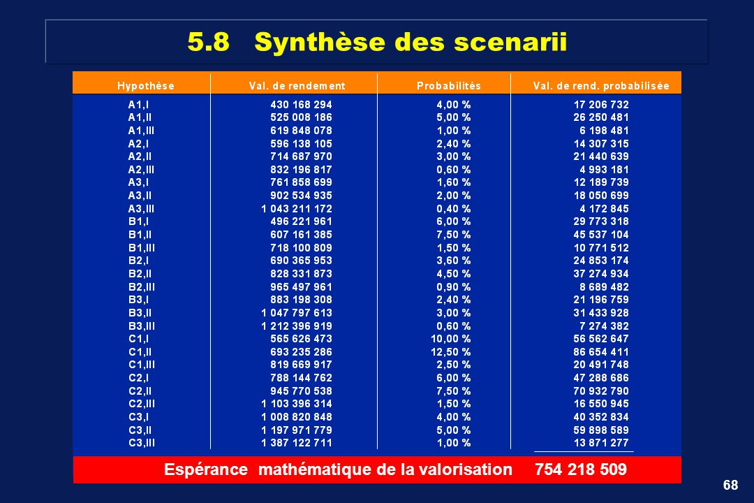 68 5.8Synthèse des scenarii Espérance mathématique de la valorisation754 218 509