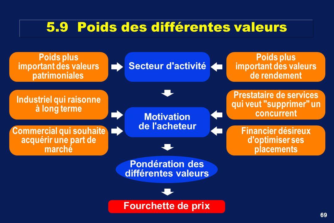 69 5.9Poids des différentes valeurs Secteur d'activité Poids plus important des valeurs patrimoniales Poids plus important des valeurs de rendement Co