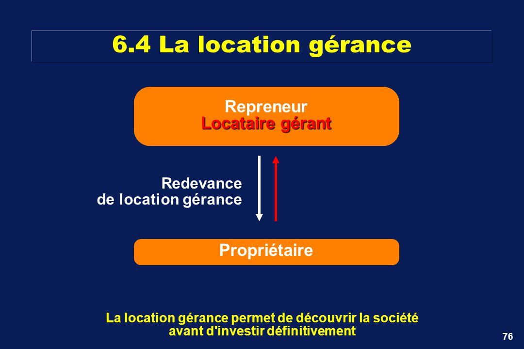 76 Repreneur 6.4 La location gérance La location gérance permet de découvrir la société avant d'investir définitivement Propriétaire Redevance de loca