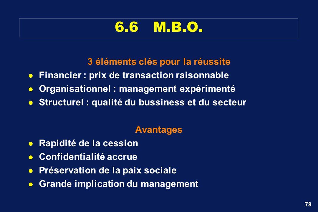 78 3 éléments clés pour la réussite Financier : prix de transaction raisonnable Organisationnel : management expérimenté Structurel : qualité du bussi