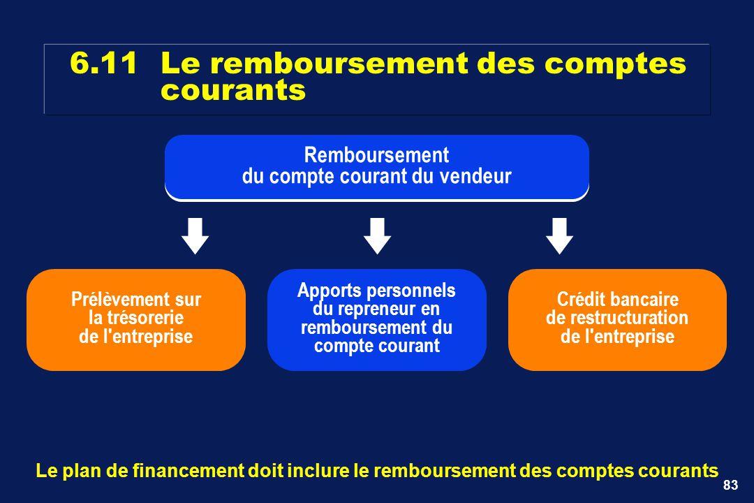 83 6.11Le remboursement des comptes courants Le plan de financement doit inclure le remboursement des comptes courants Remboursement du compte courant