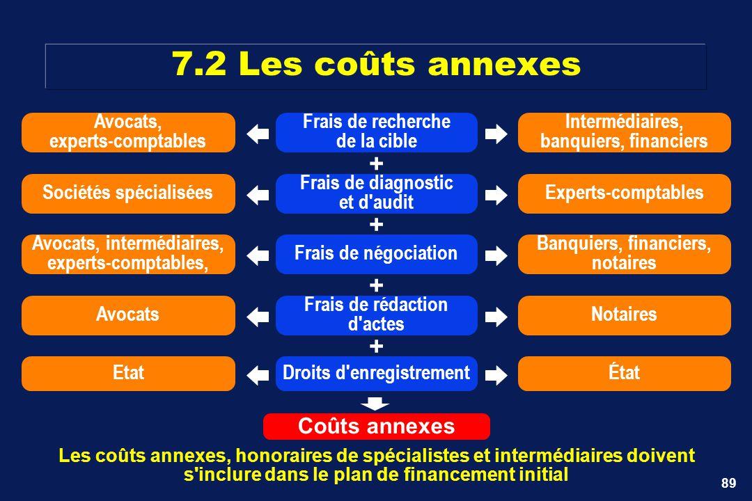 89 7.2 Les coûts annexes Les coûts annexes, honoraires de spécialistes et intermédiaires doivent s'inclure dans le plan de financement initial Coûts a